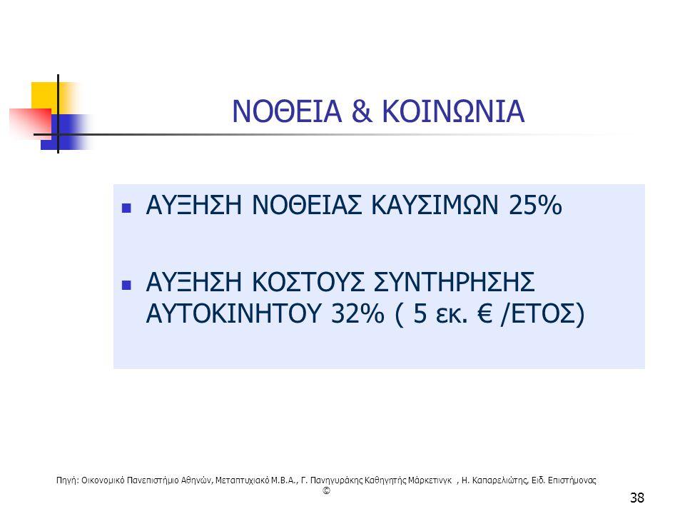 Πηγή: Οικονομικό Πανεπιστήμιο Αθηνών, Μεταπτυχιακό M.B.A., Γ. Πανηγυράκης Καθηγητής Μάρκετινγκ, Η. Καπαρελιώτης, Ειδ. Επιστήμονας © 38 ΝΟΘΕΙΑ & ΚΟΙΝΩΝ
