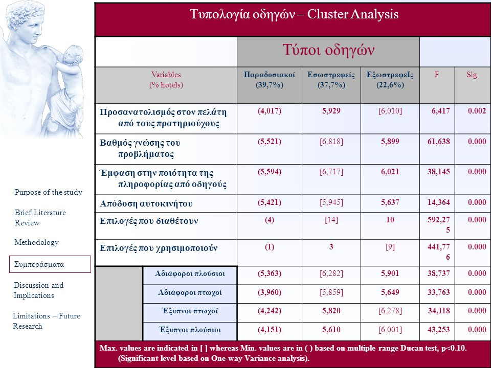 40 Purpose of the study Brief Literature Review Methodology Συμπεράσματα Discussion and Implications Limitations – Future Research Τυπολογία οδηγών – Cluster Analysis Τύποι οδηγών Variables (% hotels) Παραδοσιακοί (39,7%) Εσωστρεφείς (37,7%) ΕξωστρεφεΙς (22,6%) FSig.