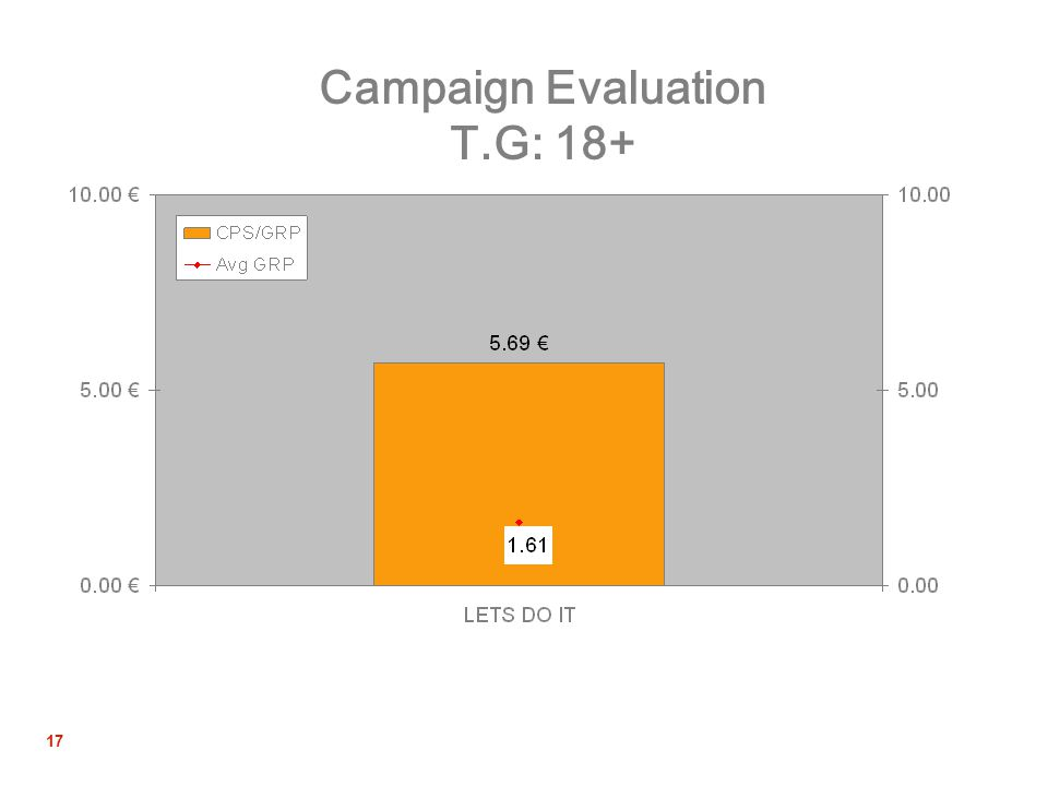 17 Campaign Evaluation T.G: 18+