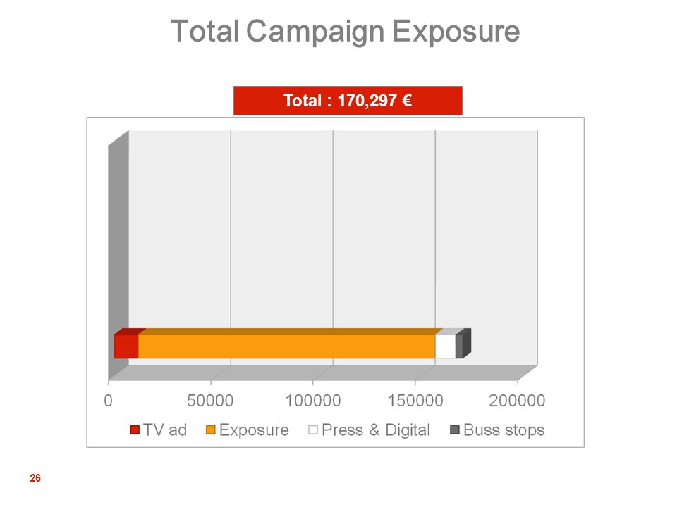 26 Total Campaign Exposure Total : 170,297 €