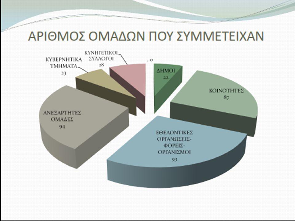 15 Campaign Effectiveness T.G:18+ Total GRP: 46.55 Reach: 24% OTS: 1.96 No. of spots: 29