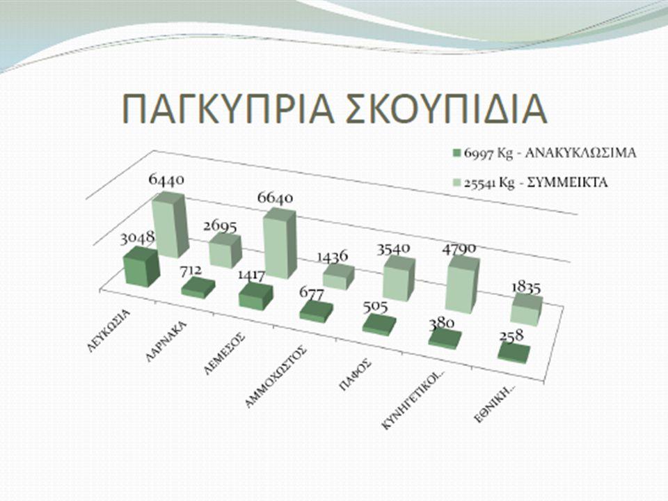 26 Total Campaign Exposure Total : 170,297 €
