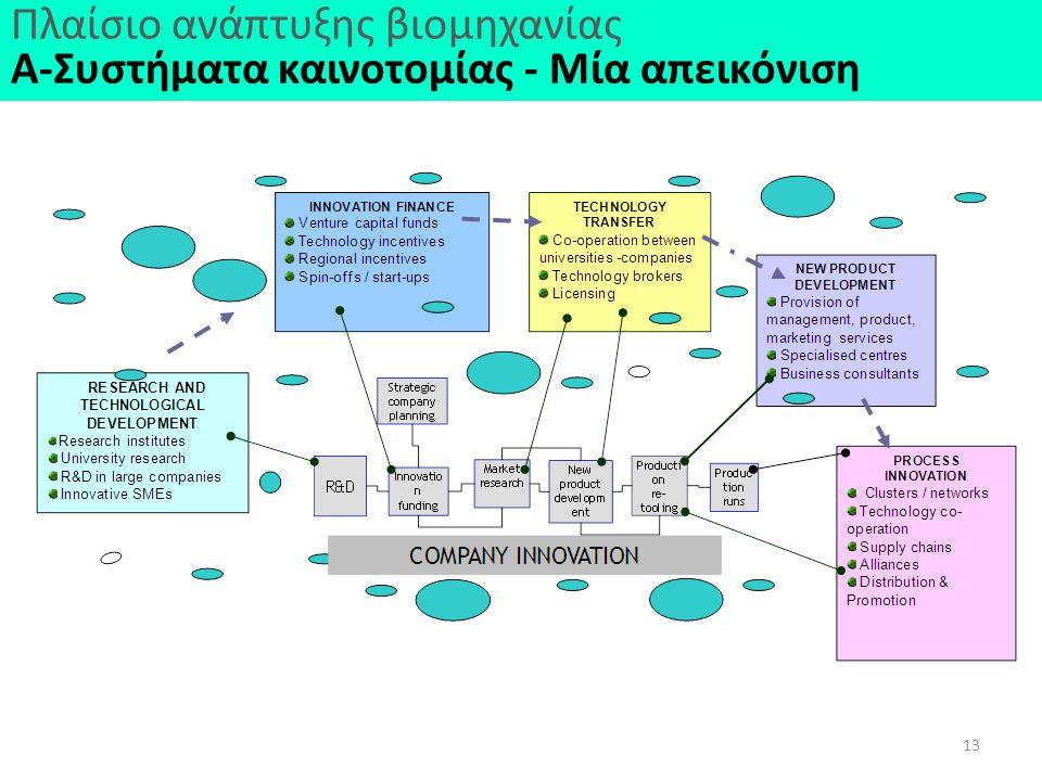 13 Πλαίσιο ανάπτυξης βιομηχανίας Α-Συστήματα καινοτομίας - Μία απεικόνιση
