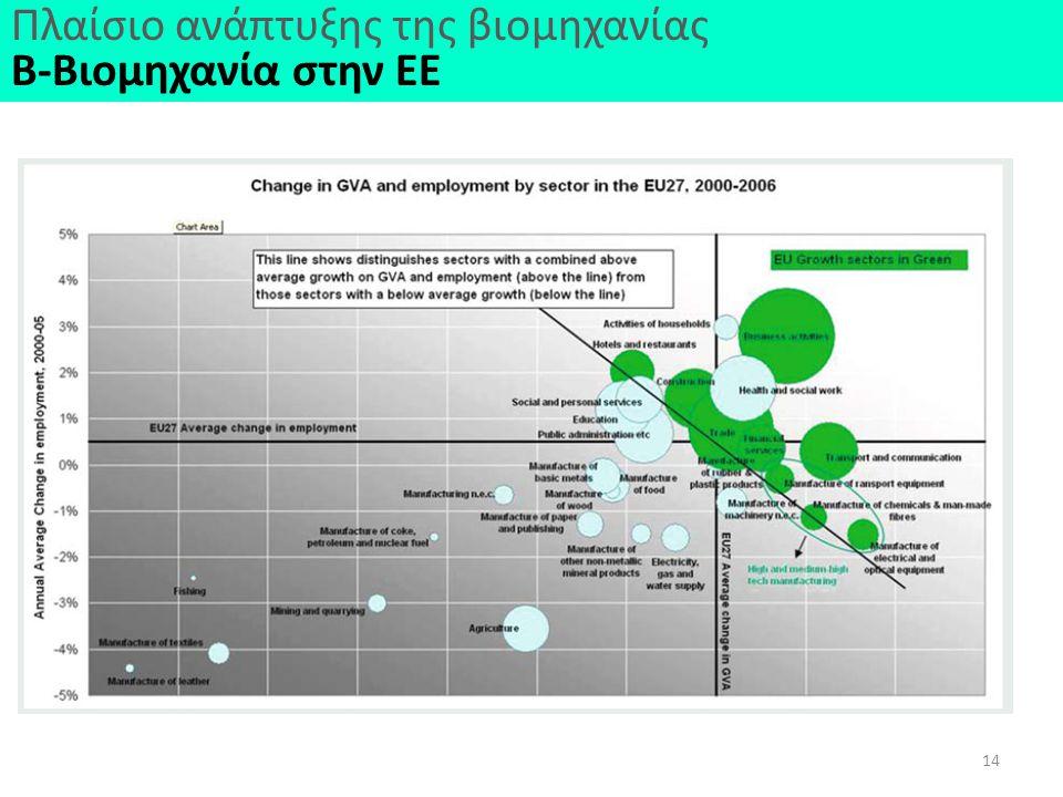 14 Πλαίσιο ανάπτυξης της βιομηχανίας Β-Βιομηχανία στην ΕΕ