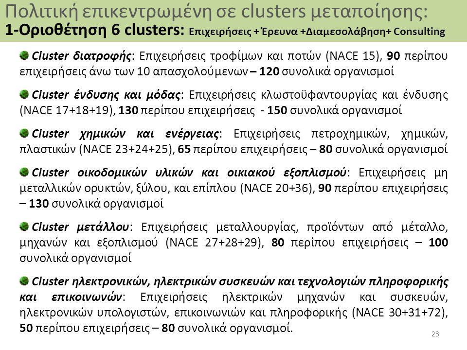 Cluster διατροφής: Επιχειρήσεις τροφίμων και ποτών (ΝΑCE 15), 90 περίπου επιχειρήσεις άνω των 10 απασχολούμενων – 120 συνολικά οργανισμοί Cluster ένδυ