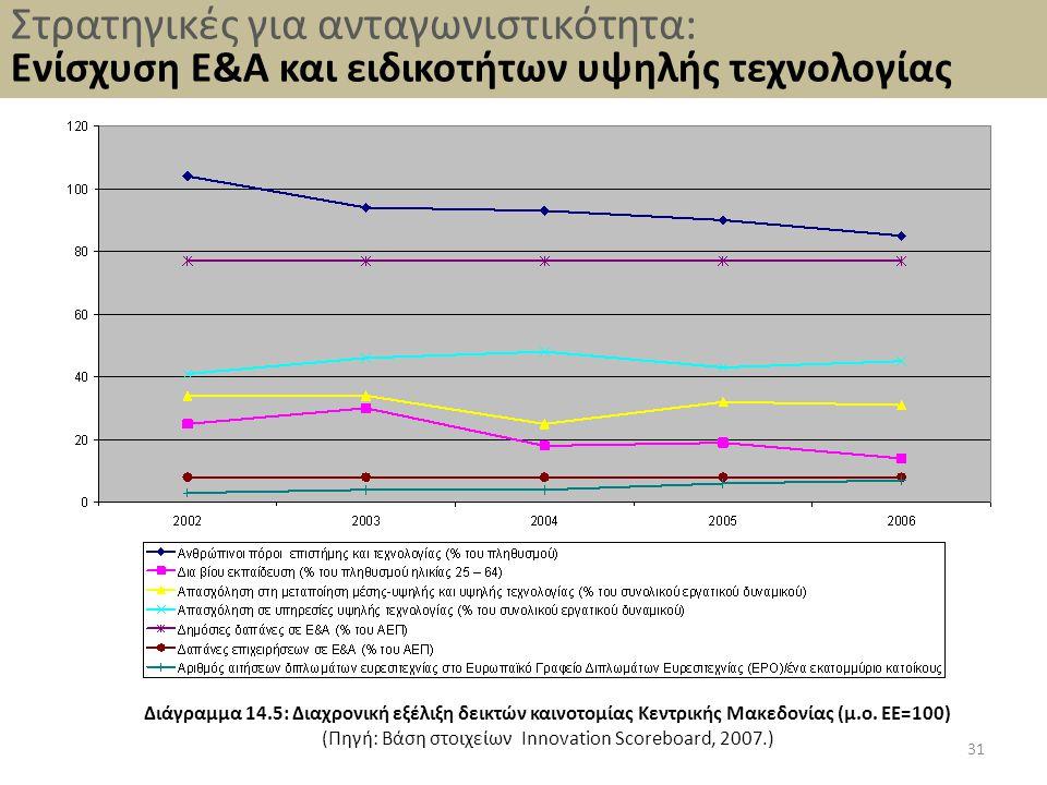 31 Διάγραμμα 14.5: Διαχρονική εξέλιξη δεικτών καινοτομίας Κεντρικής Μακεδονίας (μ.ο. ΕΕ=100) (Πηγή: Βάση στοιχείων Innovation Scoreboard, 2007.) Στρατ
