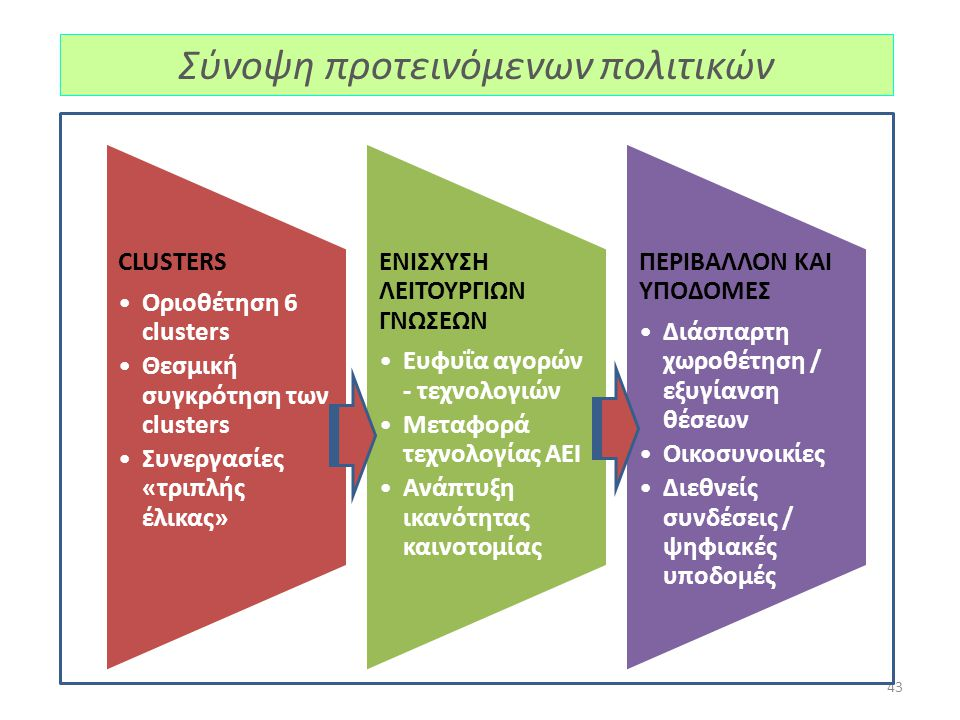 43 CLUSTERS Οριοθέτηση 6 clusters Θεσμική συγκρότηση των clusters Συνεργασίες «τριπλής έλικας» ΕΝΙΣΧΥΣΗ ΛΕΙΤΟΥΡΓΙΩΝ ΓΝΩΣΕΩΝ Ευφυΐα αγορών - τεχνολογιώ