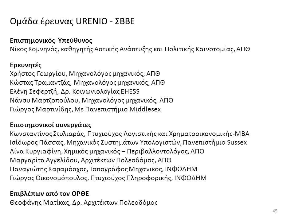 45 Ομάδα έρευνας URENIO - ΣΒΒΕ Επιστημονικός Υπεύθυνος Νίκος Κομνηνός, καθηγητής Αστικής Ανάπτυξης και Πολιτικής Καινοτομίας, ΑΠΘ Ερευνητές Χρήστος Γε