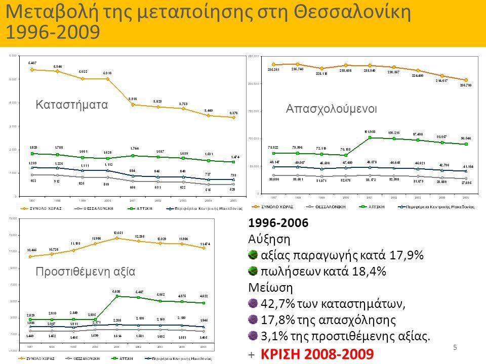 Μεταβολή της μεταποίησης στη Θεσσαλονίκη 1996-2009 Καταστήματα Απασχολούμενοι Προστιθέμενη αξία 1996-2006 Αύξηση αξίας παραγωγής κατά 17,9% πωλήσεων κατά 18,4% Μείωση 42,7% των καταστημάτων, 17,8% της απασχόλησης 3,1% της προστιθέμενης αξίας.