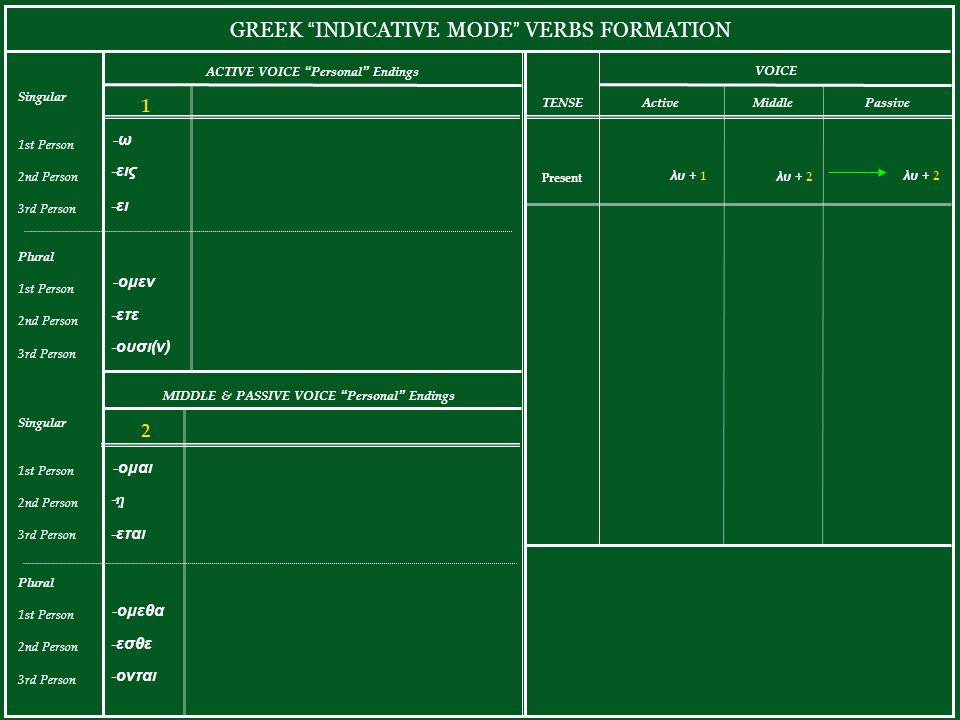 GREEK INDICATIVE MODE VERBS FORMATION ACTIVE VOICE Personal Endings Singular 1st Person 2nd Person 3rd Person Plural 1st Person 2nd Person 3rd Person -ω-ω -εις -ει -ομεν -ετε -ουσι(ν) 1 Present Active λυ + 1 TENSE VOICE