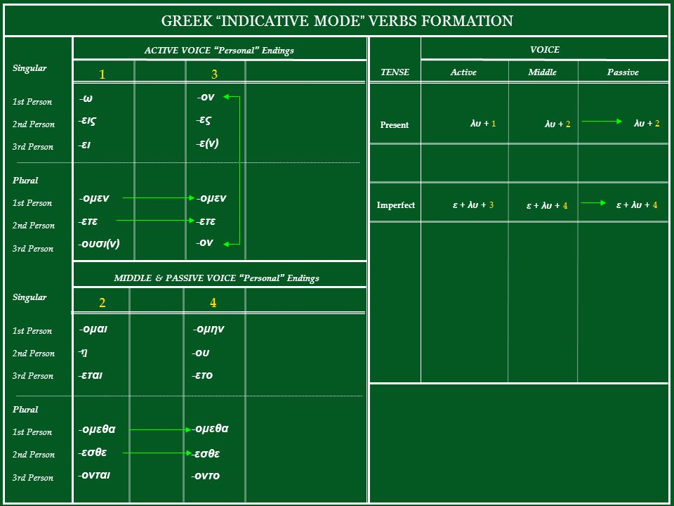 GREEK INDICATIVE MODE VERBS FORMATION ACTIVE VOICE Personal Endings Singular 1st Person 2nd Person 3rd Person Plural 1st Person 2nd Person 3rd Person -ω-ω -εις -ει -ομεν -ετε -ουσι(ν) 1 MIDDLE & PASSIVE VOICE Personal Endings 2 -ομαι -ῃ-ῃ -εται -ομεθα -εσθε -ονται Present ActiveMiddlePassive λυ + 1 λυ + 2 TENSE VOICE Singular 1st Person 2nd Person 3rd Person Plural 1st Person 2nd Person 3rd Person