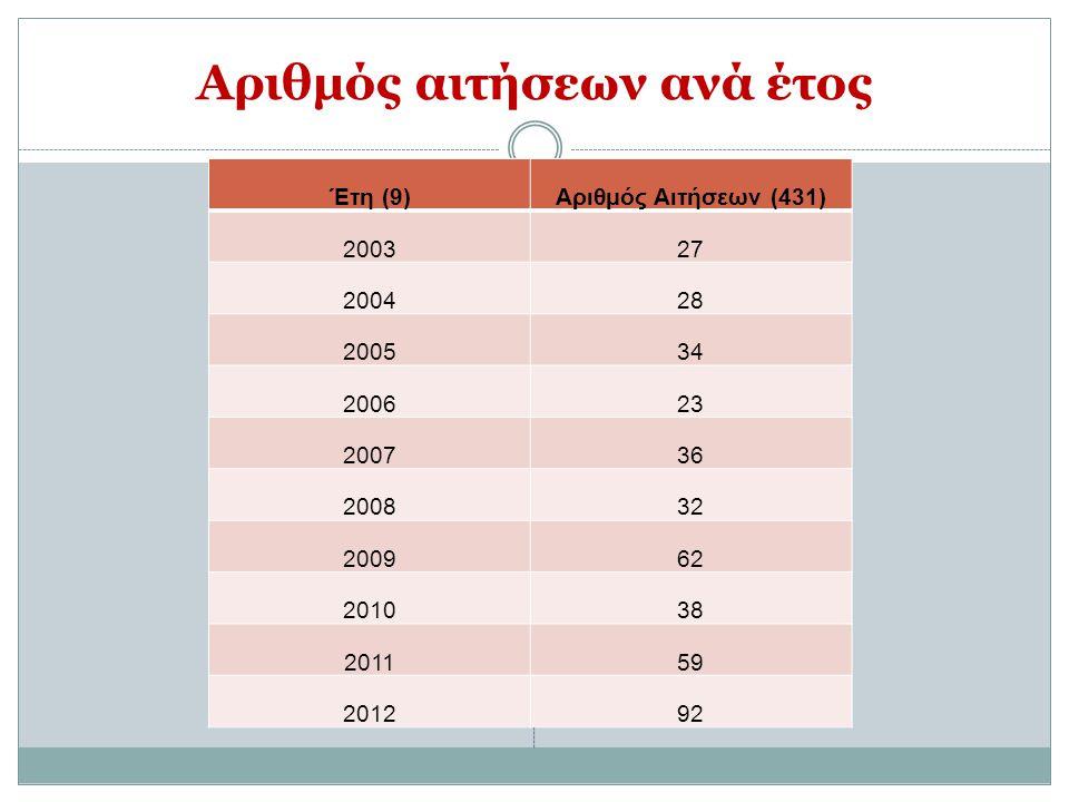 Αριθμός αιτήσεων ανά έτος Έτη (9)Αριθμός Αιτήσεων (431) 200327 200428 200534 200623 200736 200832 200962 201038 201159 201292