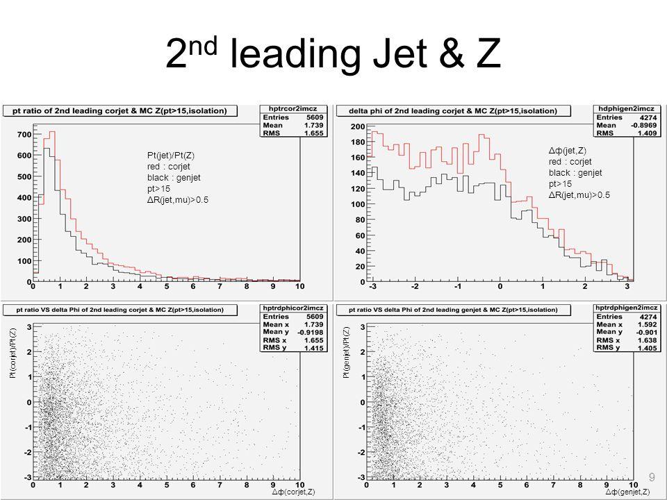 9 Pt(jet)/Pt(Z) red : corjet black : genjet pt>15 ΔR(jet,mu)>0.5 Δф(jet,Z) red : corjet black : genjet pt>15 ΔR(jet,mu)>0.5 Δф(corjet,Z) Pt(corjet)/Pt