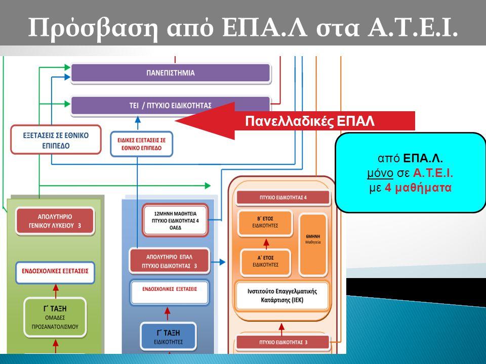 Πρόσβαση από ΕΠΑ.Λ στα Α.Τ.Ε.Ι. από ΕΠΑ.Λ. μόνο σε Α.Τ.Ε.Ι. με 4 μαθήματα Πανελλαδικές ΕΠΑΛ