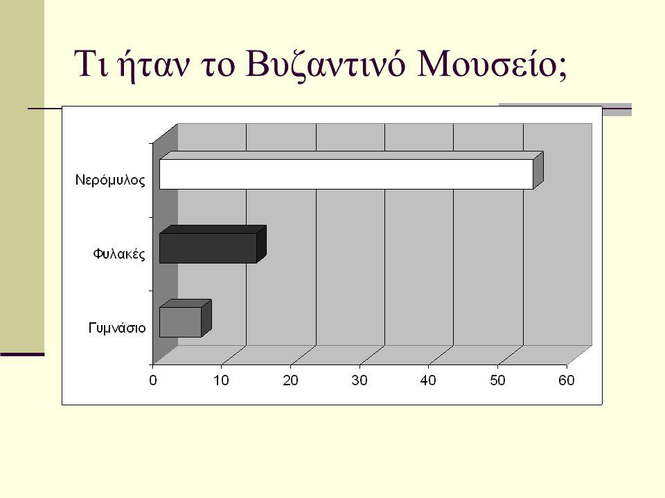 Τι ήταν το Βυζαντινό Μουσείο;