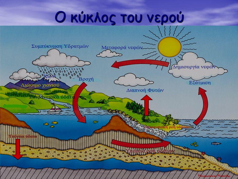 Η ΚΑΤΑΝΟΜΗ ΤΟΥ ΝΕΡΟΥ ΣΤΗ ΓΗ Το νερό στη Γη κατανέμεται στους ωκεανούς, την ξηρά και την ατμόσφαιρα: Το νερό στη Γη κατανέμεται στους ωκεανούς, την ξηρ