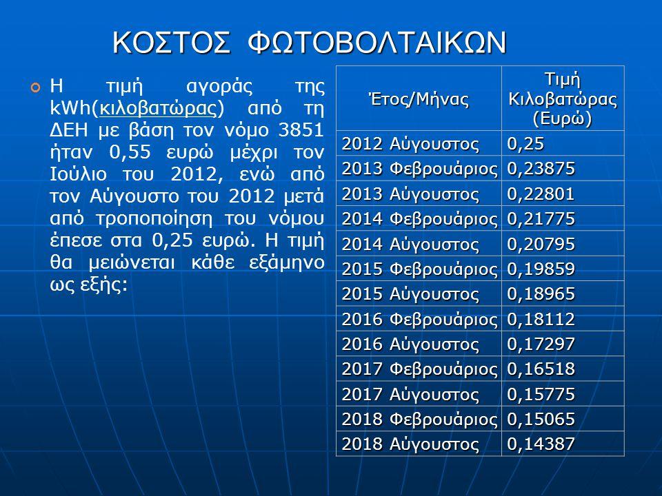 ΚΟΣΤΟΣ ΦΩΤΟΒΟΛΤΑΙΚΩΝ Η τιμή αγοράς της kWh(κιλοβατώρας) από τη ΔΕΗ με βάση τον νόμο 3851 ήταν 0,55 ευρώ μέχρι τον Ιούλιο του 2012, ενώ από τον Αύγουστ