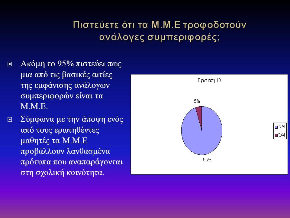  Ακόμη το 95% πιστεύει πως μια από τις βασικές αιτίες της εμφάνισης ανάλογων συμπεριφορών είναι τα Μ. Μ. Ε.  Σύμφωνα με την άποψη ενός από τους ερωτ