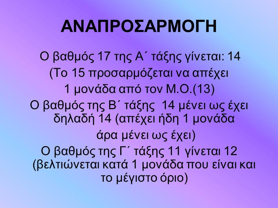 ΑΝΑΠΡΟΣΑΡΜΟΓΗ Ο βαθμός 17 της Α΄ τάξης γίνεται: 14 (Το 15 προσαρμόζεται να απέχει 1 μονάδα από τον Μ.Ο.(13) Ο βαθμός της Β΄ τάξης 14 μένει ως έχει δηλ