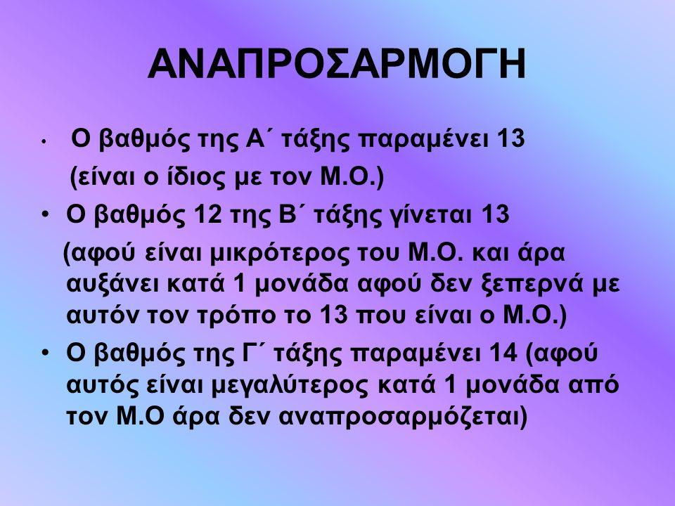 ΑΝΑΠΡΟΣΑΡΜΟΓΗ Ο βαθμός της Α΄ τάξης παραμένει 13 (είναι ο ίδιος με τον Μ.Ο.) Ο βαθμός 12 της Β΄ τάξης γίνεται 13 (αφού είναι μικρότερος του Μ.Ο. και ά