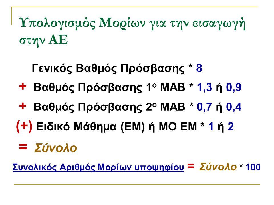 Υπολογισμός Μορίων για την εισαγωγή στην ΑΕ Γενικός Βαθμός Πρόσβασης * 8 + Βαθμός Πρόσβασης 1 ο ΜΑΒ * 1,3 ή 0,9 + Βαθμός Πρόσβασης 2 ο ΜΑΒ * 0,7 ή 0,4