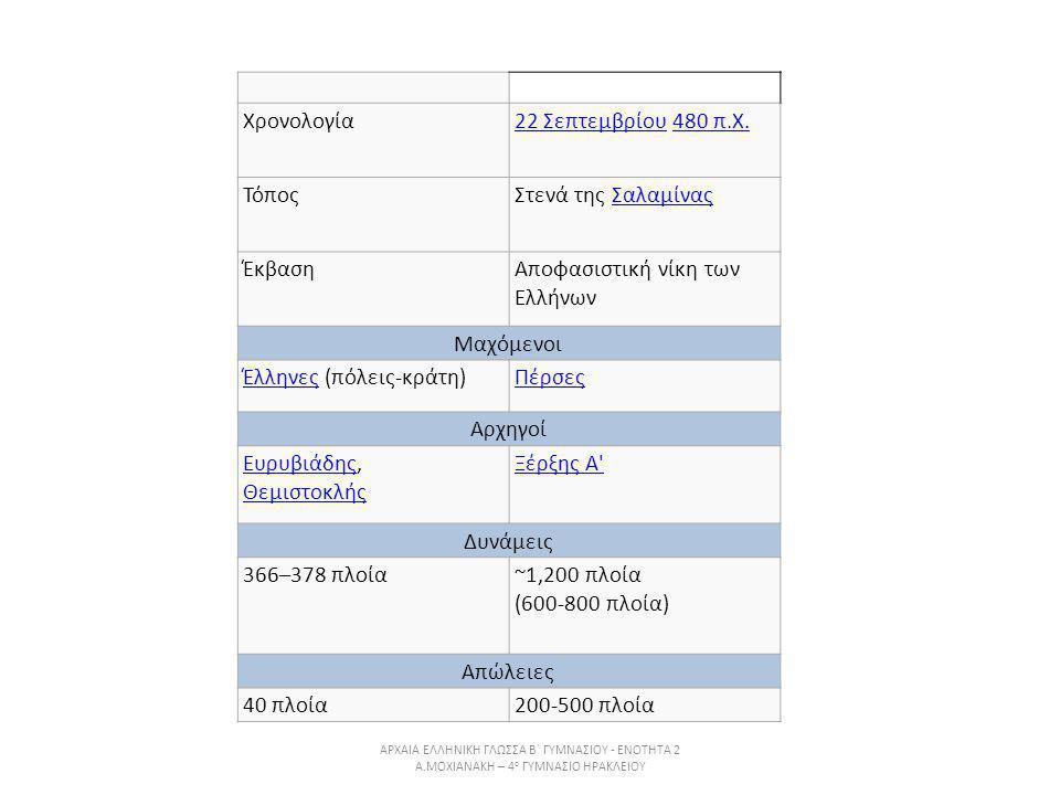 Χρονολογία22 Σεπτεμβρίου22 Σεπτεμβρίου 480 π.Χ.480 π.Χ. ΤόποςΣτενά της ΣαλαμίναςΣαλαμίνας ΈκβασηΑποφασιστική νίκη των Ελλήνων Μαχόμενοι ΈλληνεςΈλληνες