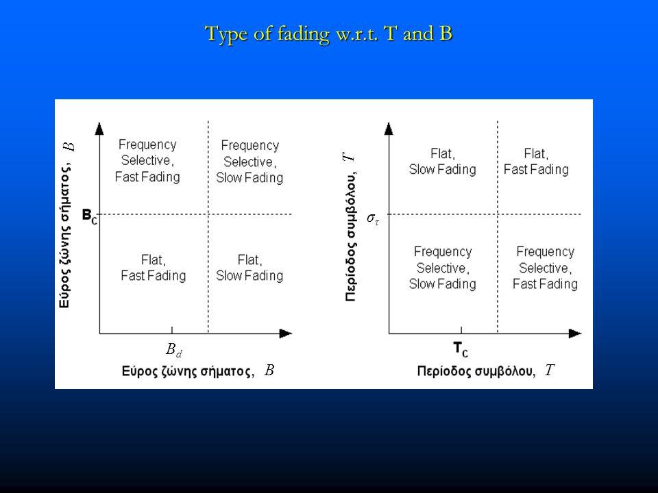 Type of fading w.r.t. T and B BT B T BdBd στστ