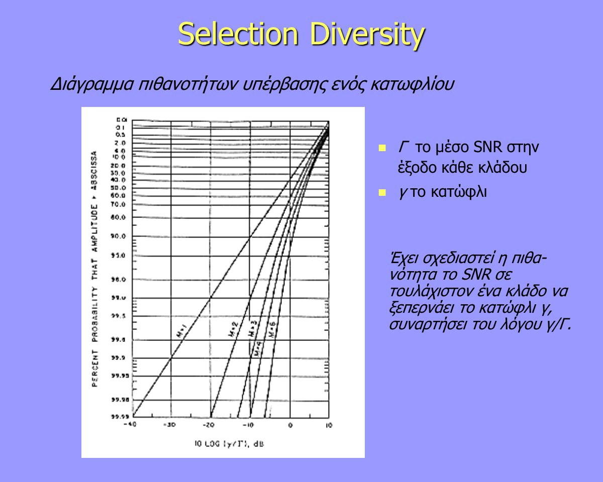 Selection Diversity Διάγραμμα πιθανοτήτων υπέρβασης ενός κατωφλίου Γ το μέσο SNR στην έξοδο κάθε κλάδου γ το κατώφλι Έχει σχεδιαστεί η πιθα- νότητα το SNR σε τουλάχιστον ένα κλάδο να ξεπερνάει το κατώφλι γ, συναρτήσει του λόγου γ/Γ.