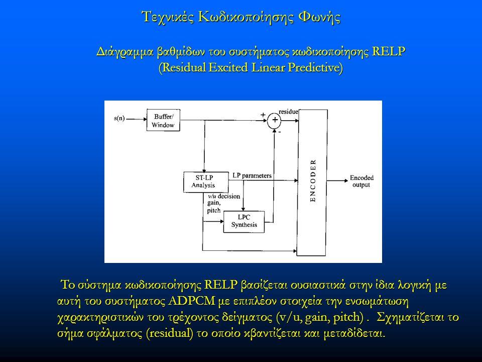 Τεχνικές Κωδικοποίησης Φωνής Διάγραμμα βαθμίδων του συστήματος κωδικοποίησης RELP Διάγραμμα βαθμίδων του συστήματος κωδικοποίησης RELP (Residual Excited Linear Predictive) (Residual Excited Linear Predictive) To σύστημα κωδικοποίησης RELP βασίζεται ουσιαστικά στην ίδια λογική με αυτή του συστήματος ADPCM με επιπλέον στοιχεία την ενσωμάτωση χαρακτηριστικών του τρέχοντος δείγματος (v/u, gain, pitch).
