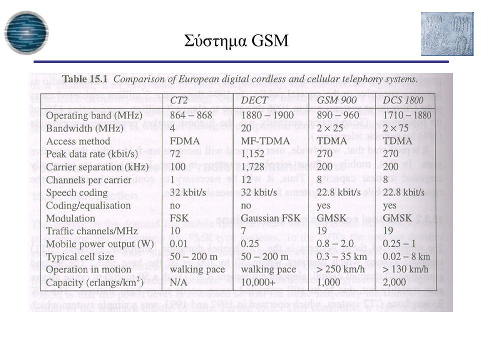 Σύστημα GSM