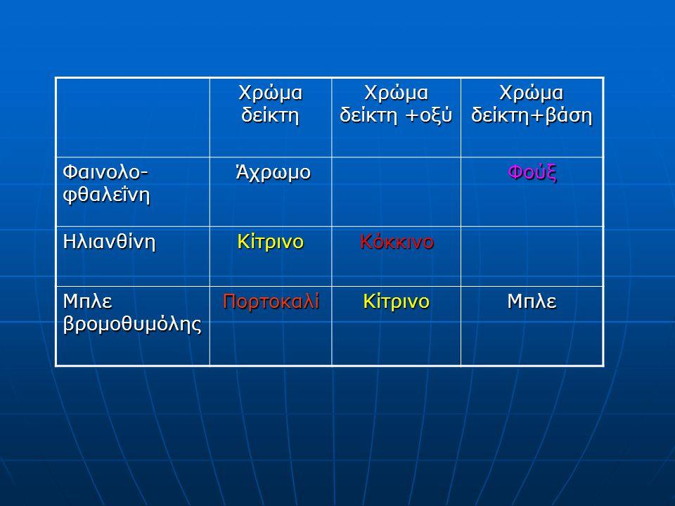 Χρώμα δείκτη Χρώμα δείκτη +οξύ Χρώμα δείκτη+βάση Φαινολο- φθαλεΐνη Άχρωμο ΆχρωμοΦούξ ΗλιανθίνηΚίτρινοΚόκκινο Μπλε βρομοθυμόλης ΠορτοκαλίΚίτρινοΜπλε