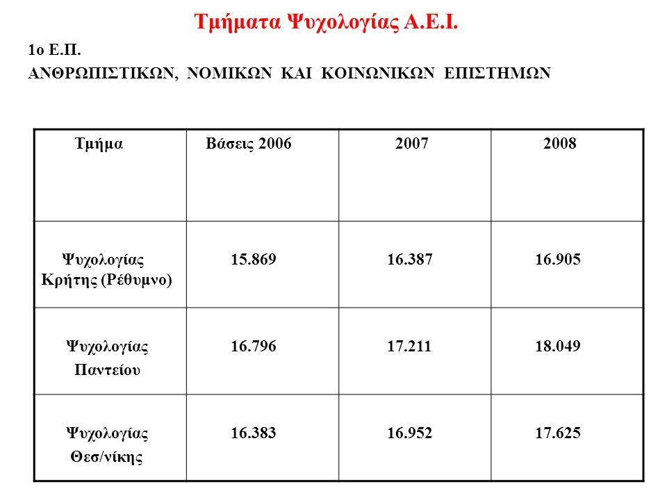 Τμήματα Ψυχολογίας Α.Ε.Ι. 1ο Ε.Π. ΑΝΘΡΩΠΙΣΤΙΚΩΝ, ΝΟΜΙΚΩΝ ΚΑΙ ΚΟΙΝΩΝΙΚΩΝ ΕΠΙΣΤΗΜΩΝ Τμήμα Βάσεις 2006 2007 2008 Ψυχολογίας Κρήτης (Ρέθυμνο) 15.869 16.38