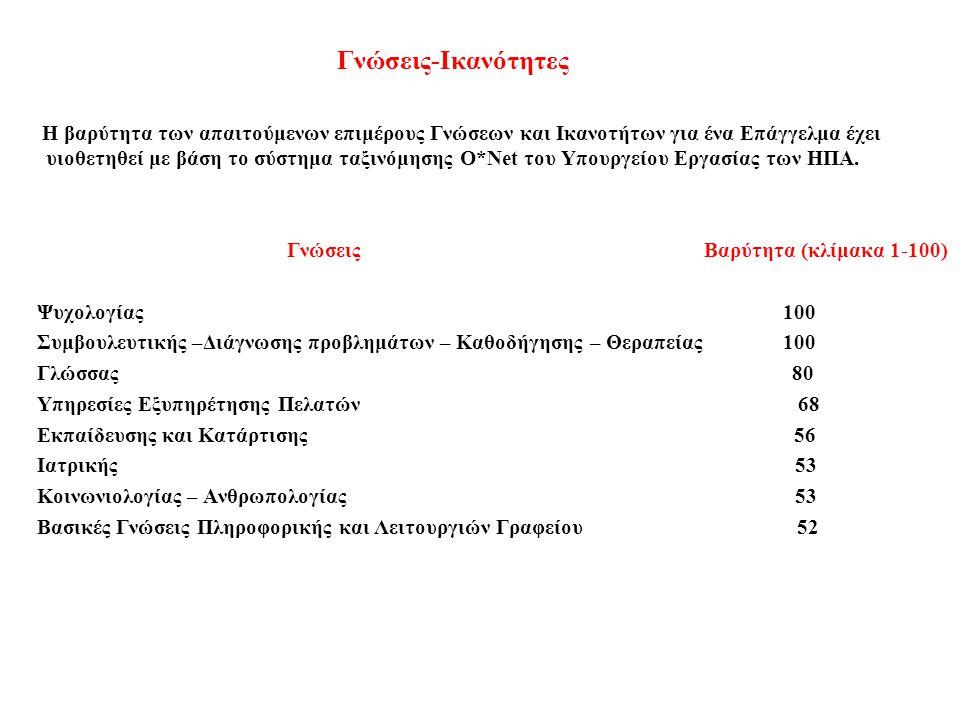 Ικανότητες – Δεξιότητες Βαρύτητα ( κλίμακα 1 - 100 ) Ενεργός Ακρόαση 100 Ανάγνωση εγγράφων εργασίας 90 Κοινωνική Παρατηρητικότητα 90 Προφορικός Λόγος 84 Κριτική Σκέψη 81 Προσφορά Υπηρεσίας 81 Διαπραγμάτευση 80 Στρατηγικές Μάθησης 79 Αναγνώριση Προβλημάτων 78 Γραπτός Λόγος 75 Ενεργός Μάθηση 71 Παρακολούθηση / Αξιολόγηση 71 Καθοδήγηση 70 Κρίση και Λήψη Αποφάσεων 68 Συντονισμός 65 Πειθώ 56 Διαχείριση χρόνου 52