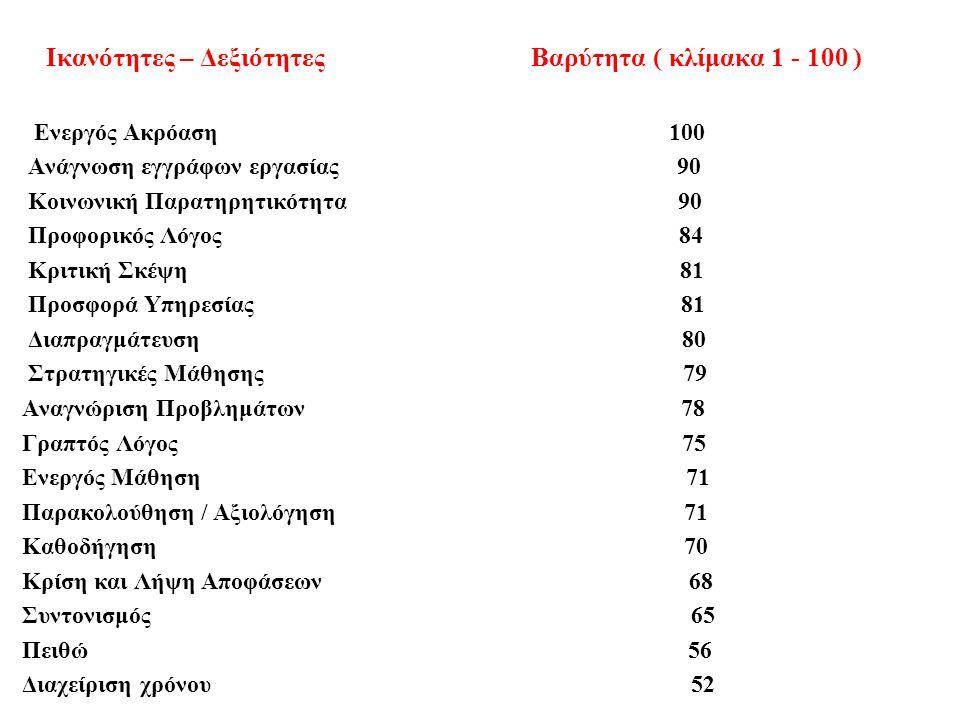 Ικανότητες – Δεξιότητες Βαρύτητα ( κλίμακα 1 - 100 ) Ενεργός Ακρόαση 100 Ανάγνωση εγγράφων εργασίας 90 Κοινωνική Παρατηρητικότητα 90 Προφορικός Λόγος