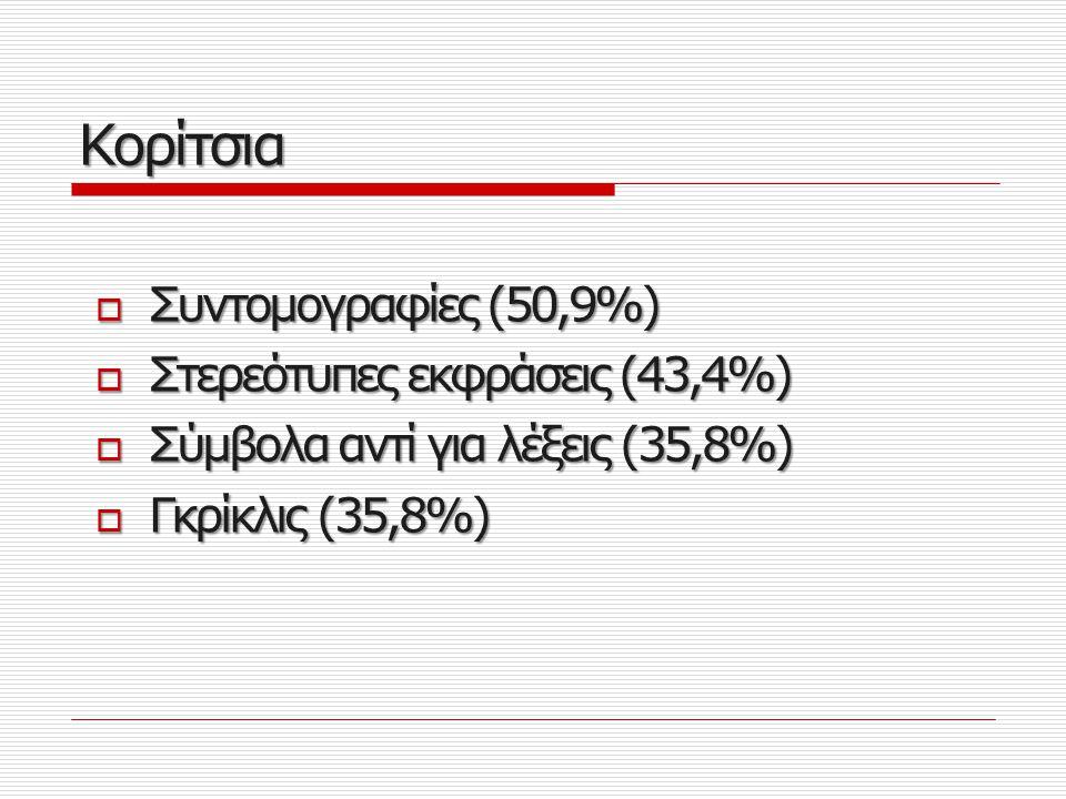 Οι Δημοφιλέστερες Γλωσσικές Επιλογές