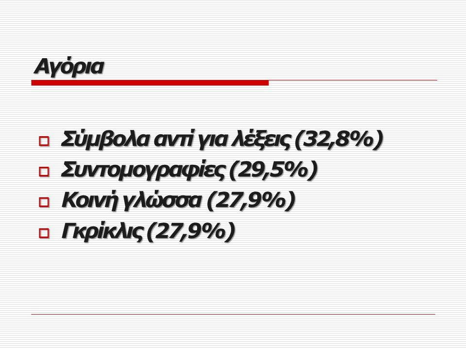  Συντομογραφίες (50,9%)  Στερεότυπες εκφράσεις (43,4%)  Σύμβολα αντί για λέξεις (35,8%)  Γκρίκλις (35,8%) Κορίτσια