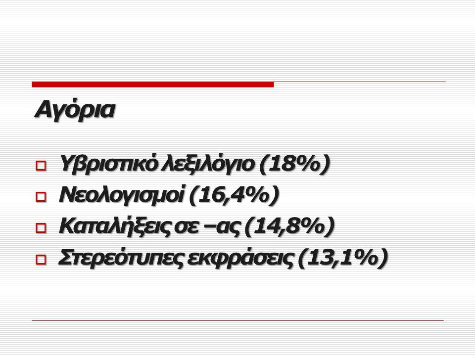 Skype Skype Κορίτσια  Αργκό (26,4%)  Ξένες λέξεις εξελληνισμένες (26,4%)  Γλώσσα Υ/Η, Ιντερνετική (26,4%)  Ιδιωματισμοί (24,5%)