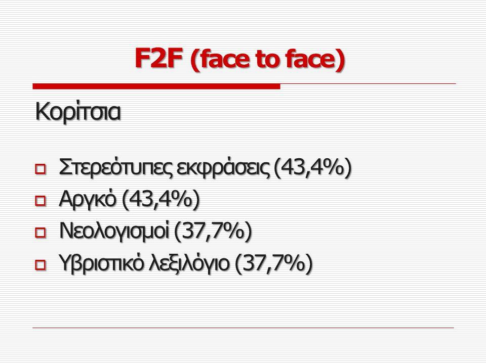 Αγόρια  Υβριστικό λεξιλόγιο (18%)  Νεολογισμοί (16,4%)  Καταλήξεις σε –ας (14,8%)  Στερεότυπες εκφράσεις (13,1%)