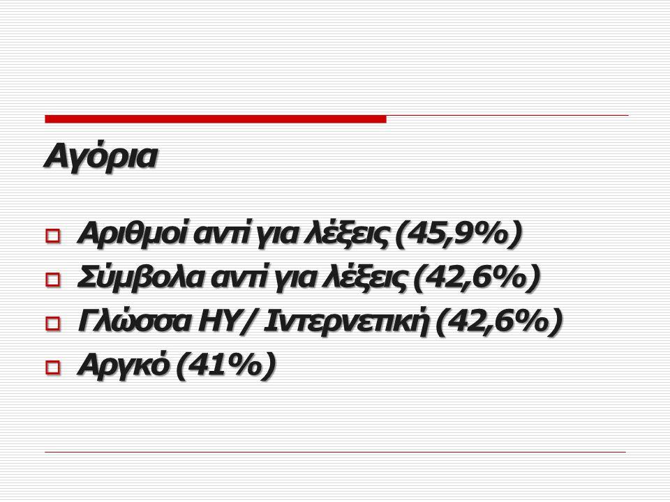 Sms Κορίτσια  Συνδυασμοί αριθμών και γραμμάτων (52,9%)  Ξένες λέξεις αυτούσιες (47,2%)  Γκρίκλις (45,3%)  Αργκό (43,4%)