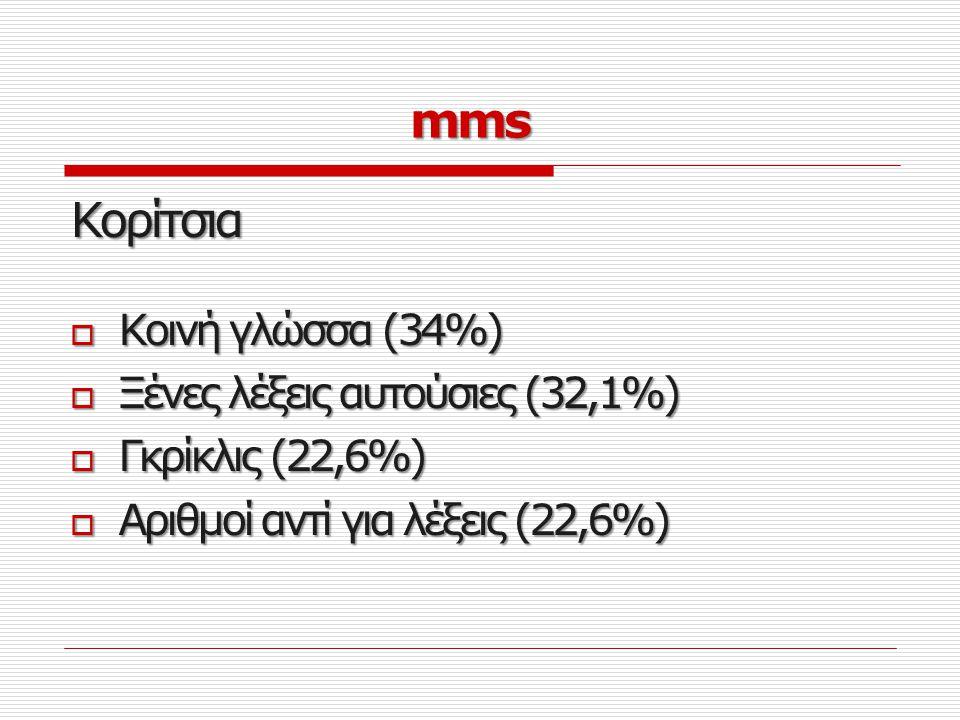 Αγόρια  Αριθμοί αντί για λέξεις (45,9%)  Σύμβολα αντί για λέξεις (42,6%)  Γλώσσα ΗΥ/ Ιντερνετική (42,6%)  Αργκό (41%)