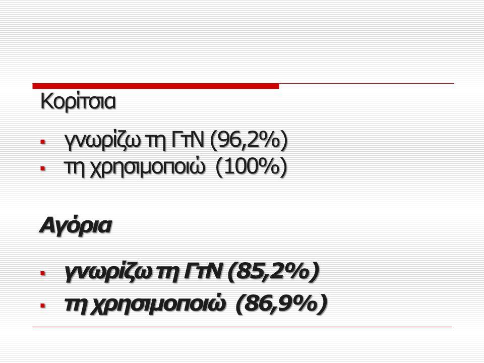Facebook Κορίτσια  Συντομογραφίες (54,7%)  Γράμματα αντί για λέξεις (52,8%)  Αριθμοί αντί για λέξεις (49,1%)  Συνθηματική γραφή (47,1%)