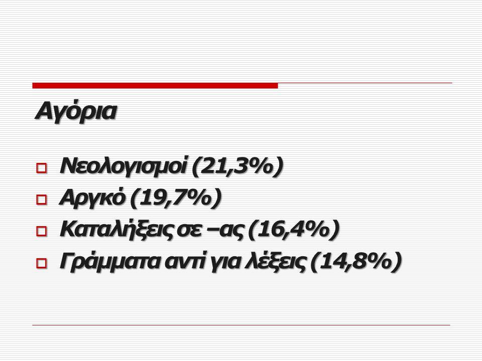 mms mms Κορίτσια  Κοινή γλώσσα (34%)  Ξένες λέξεις αυτούσιες (32,1%)  Γκρίκλις (22,6%)  Αριθμοί αντί για λέξεις (22,6%)