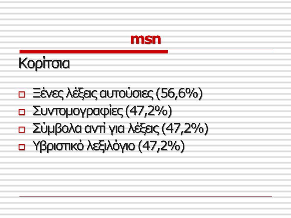 Αγόρια  Νεολογισμοί (21,3%)  Αργκό (19,7%)  Καταλήξεις σε –ας (16,4%)  Γράμματα αντί για λέξεις (14,8%)