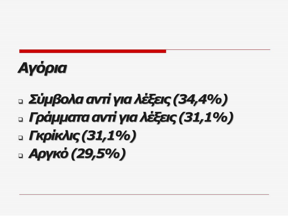 msn msn Κορίτσια  Ξένες λέξεις αυτούσιες (56,6%)  Συντομογραφίες (47,2%)  Σύμβολα αντί για λέξεις (47,2%)  Υβριστικό λεξιλόγιο (47,2%)
