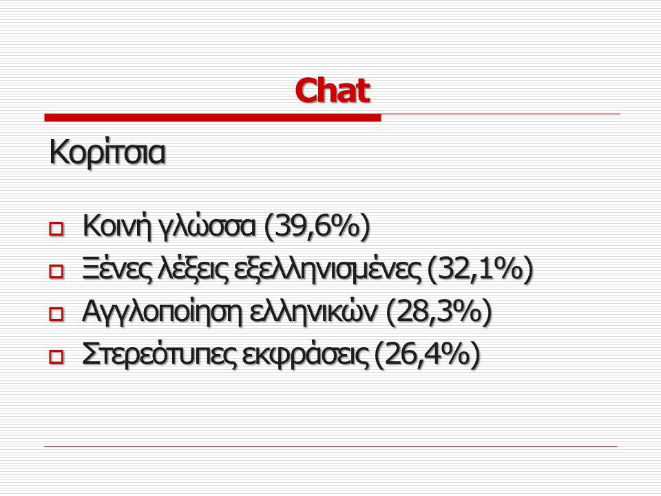 Αγόρια Γκρίκλις (67,2%) Γκρίκλις (67,2%) Συνδυασμοί αριθμών και γραμμάτων (65,6%) Συνδυασμοί αριθμών και γραμμάτων (65,6%) Γλώσσα Ιντερνετική (62,3%) Γλώσσα Ιντερνετική (62,3%) Γράμματα αντί για λέξεις (59%) Γράμματα αντί για λέξεις (59%)