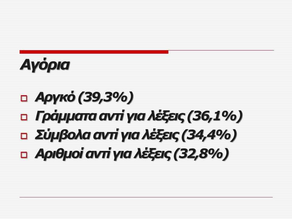 Chat Κορίτσια  Κοινή γλώσσα (39,6%)  Ξένες λέξεις εξελληνισμένες (32,1%)  Αγγλοποίηση ελληνικών (28,3%)  Στερεότυπες εκφράσεις (26,4%)