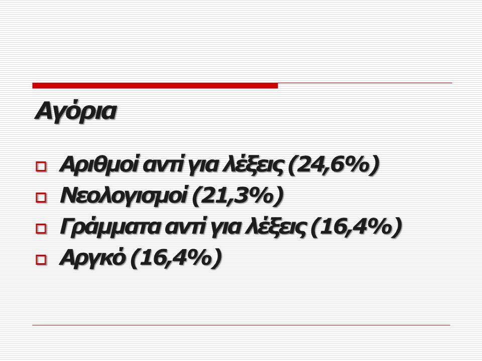 Twitter Κορίτσια  Κοινή γλώσσα (30,2%)  Ξένες λέξεις εξελληνισμένες (18,9%)  Μετάθεση φθόγγων ή συλλαβών (17%)  Νεολογισμοί (15,1%)