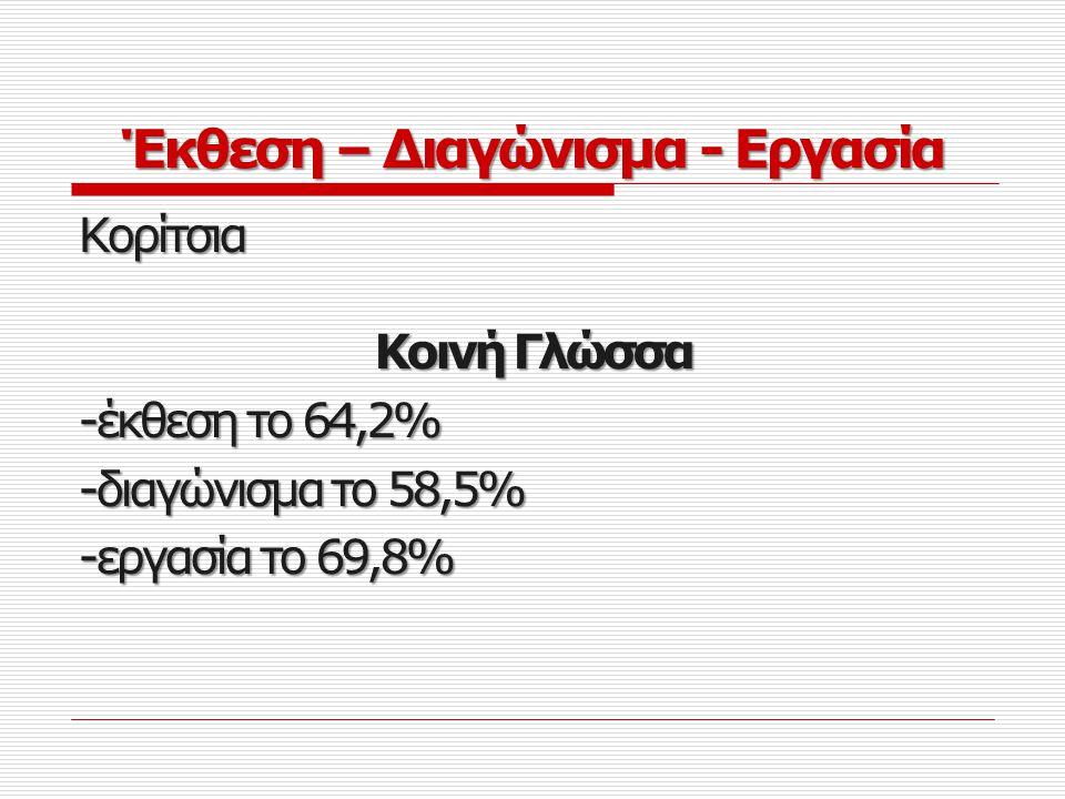 Αγόρια  Αριθμοί αντί για λέξεις (24,6%)  Νεολογισμοί (21,3%)  Γράμματα αντί για λέξεις (16,4%)  Αργκό (16,4%)