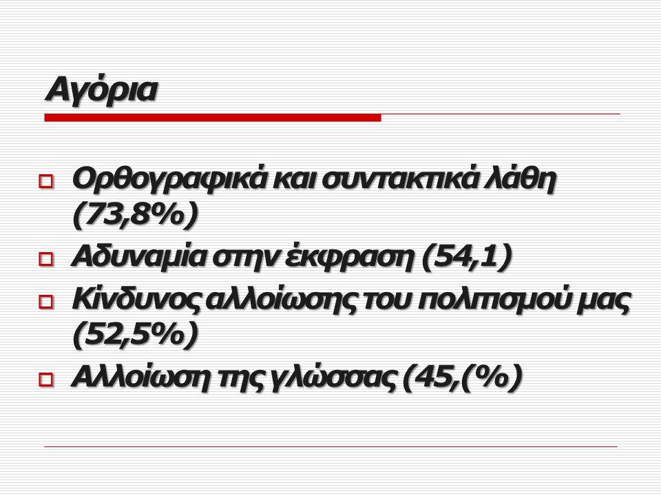 Κορίτσια Αδυναμία στην έκφραση (96,2%) Αδυναμία στην έκφραση (96,2%) Φτωχό λεξιλόγιο (77,4%) Φτωχό λεξιλόγιο (77,4%) Αλλοίωση της γλώσσας (67,9%) Αλλοίωση της γλώσσας (67,9%)