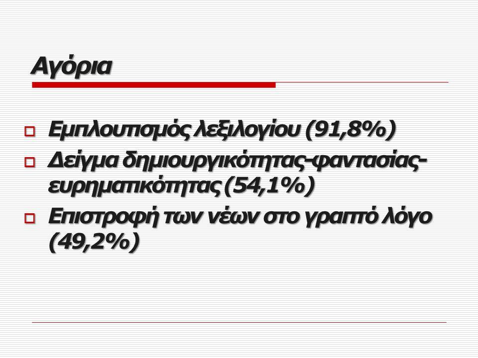  Ένδειξη της ποικιλότητας της γλώσσας (71,7%)  Δείγμα δημιουργικότητας (60,4%)  Εμπλουτισμός λεξιλογίου (52,8%)  Συμβολή στην ανανέωση της γλώσσας (52,8%) Κορίτσια